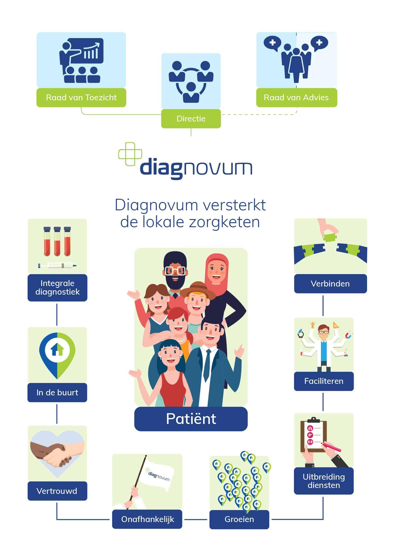 Diagnovum meerwaarde Kneh